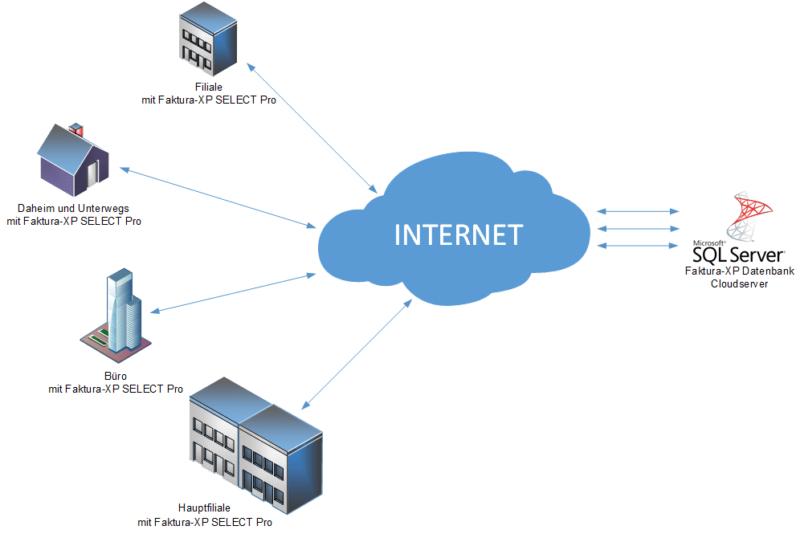 Faktura-XP® mit SQL Cloud